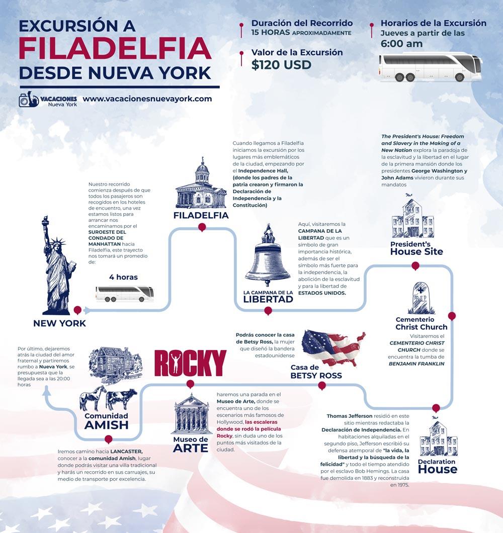 infografia-filadelfia