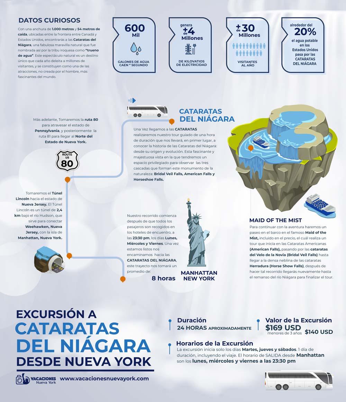 infografia cataratas niagara